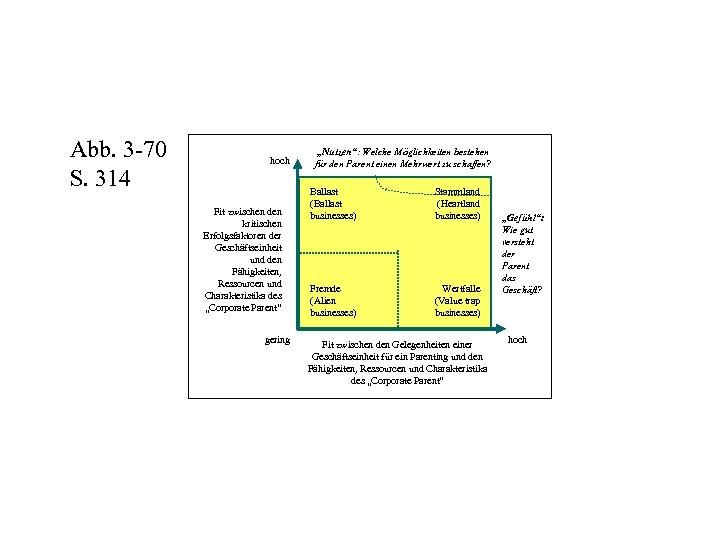 Abb. 3 -70 S. 314 hoch Fit zwischen den kritischen Erfolgsfaktoren der Geschäftseinheit und