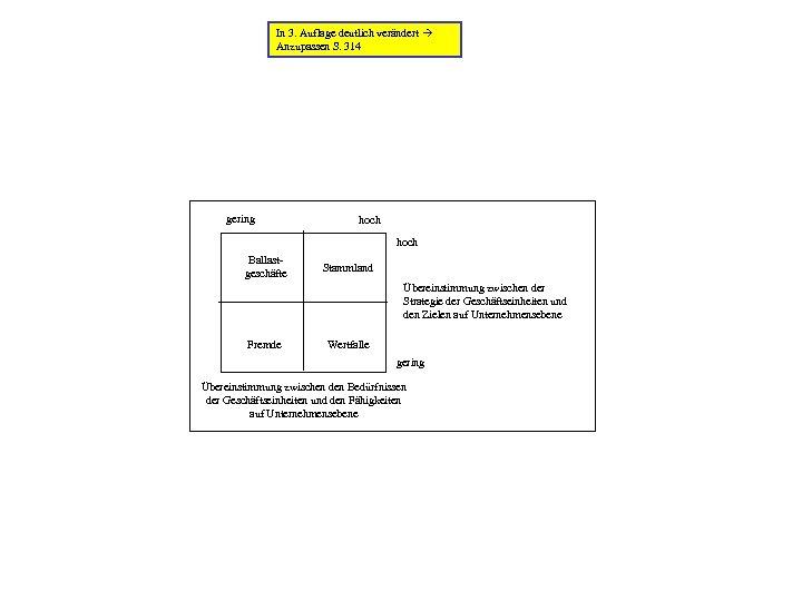 In 3. Auflage deutlich verändert Anzupassen S. 314 gering hoch Ballastgeschäfte Stammland Übereinstimmung zwischen