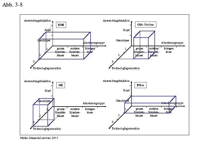 Abb. 3 -8 Anwendungsfunktion Ohio Nuclear EMI Kopf Ganzkörper 1. 2. Ganzkörper Abnehmergruppe grosse
