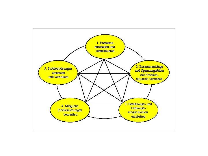 1. Probleme entdecken und identifizieren 5. Problemlösungen umsetzen und verankern 4. Mögliche Problemlösungen beurteilen