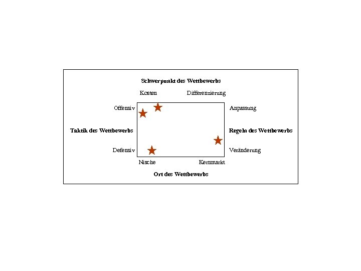 Schwerpunkt des Wettbewerbs Kosten Differenzierung Offensiv Anpassung Taktik des Wettbewerbs Regeln des Wettbewerbs Defensiv