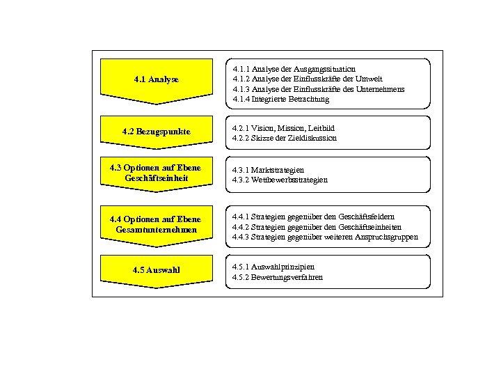 4. 1 Analyse 4. 2 Bezugspunkte 4. 1. 1 Analyse der Ausgangssituation 4. 1.