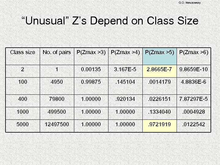 "G. O. Wesolowsky ""Unusual"" Z's Depend on Class Size Class size No. of pairs"