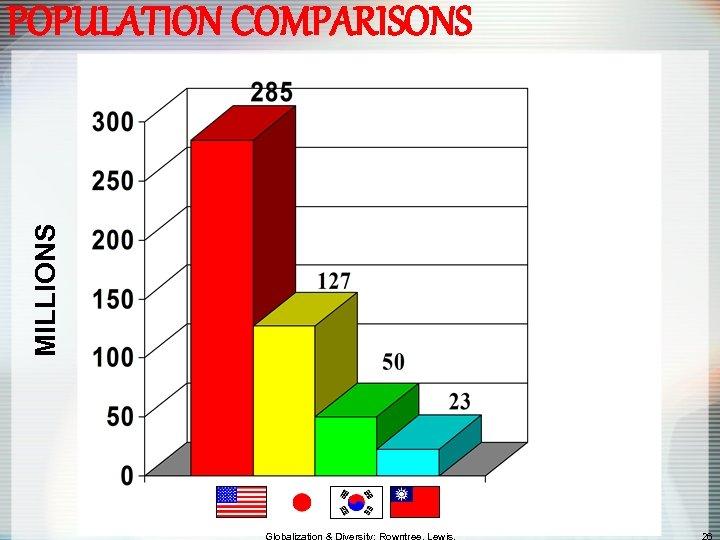 MILLIONS POPULATION COMPARISONS
