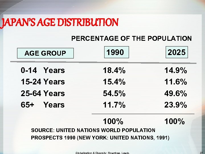 JAPAN'S AGE DISTRIBUTION PERCENTAGE OF THE POPULATION AGE GROUP 1990 2025 0 -14 Years