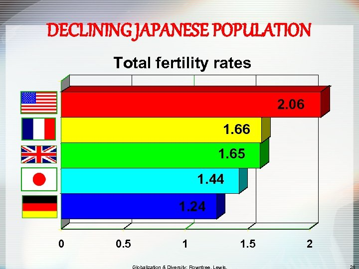 DECLINING JAPANESE POPULATION Total fertility rates 2. 06 1. 65 1. 44 1. 24