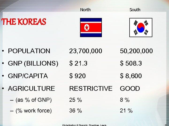 North South THE KOREAS • POPULATION 23, 700, 000 50, 200, 000 • GNP