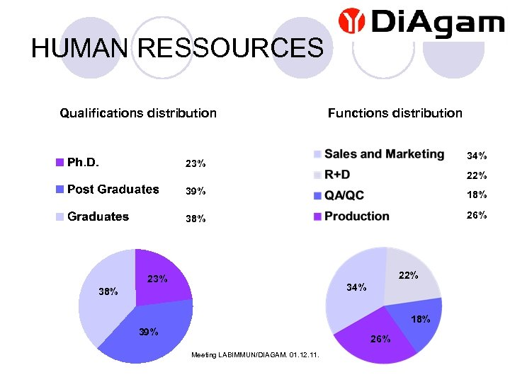 HUMAN RESSOURCES Qualifications distribution Functions distribution 34% 23% 22% 39% 18% 38% 26% 22%