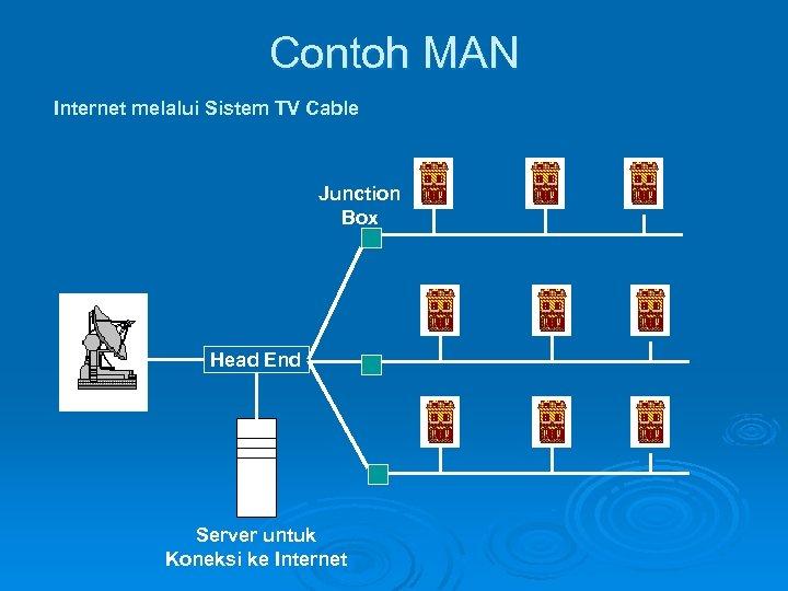Contoh MAN Internet melalui Sistem TV Cable Junction Box Head End Server untuk Koneksi