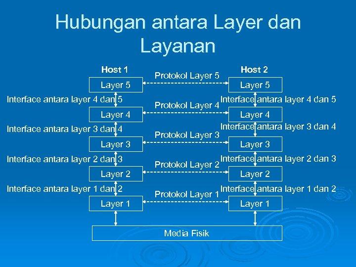 Hubungan antara Layer dan Layanan Host 1 Layer 5 Interface antara layer 4 dan