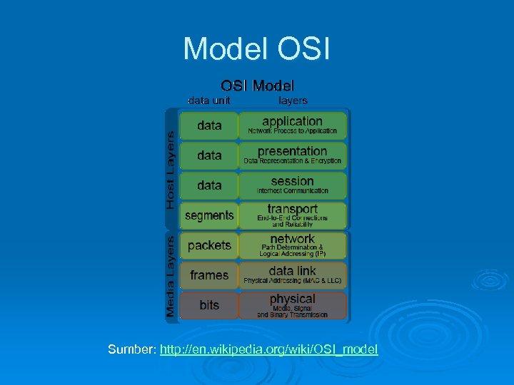 Model OSI Sumber: http: //en. wikipedia. org/wiki/OSI_model