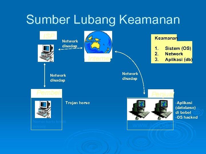 Sumber Lubang Keamanan ISP Keamanan Network disadap 1. 2. 3. Internet Network disadap Pembeli