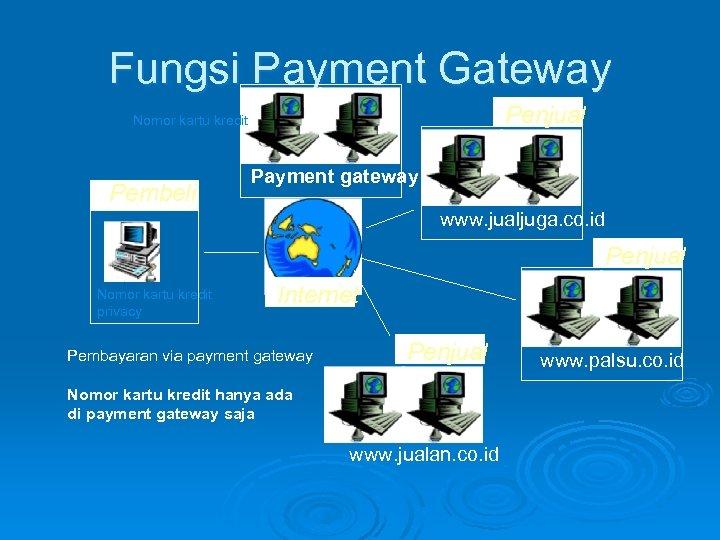 Fungsi Payment Gateway Penjual Nomor kartu kredit Pembeli Payment gateway www. jualjuga. co. id