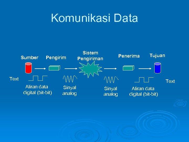 Komunikasi Data Sumber Pengirim Sistem Pengiriman Penerima Tujuan Text Aliran data digital (bit-bit) Sinyal
