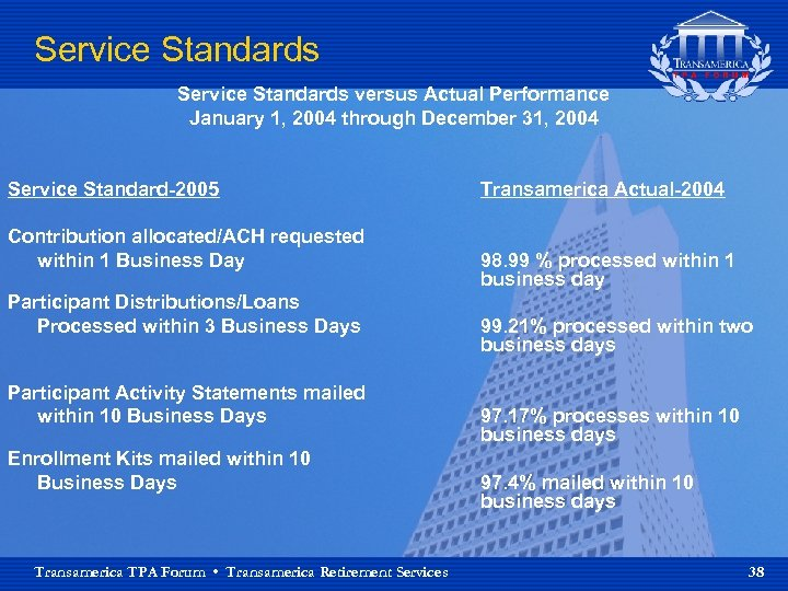 Service Standards versus Actual Performance January 1, 2004 through December 31, 2004 Service Standard-2005