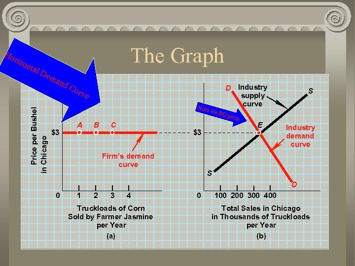 rizo nta The Graph l. D em Price per Bushel in Chicago Ho and