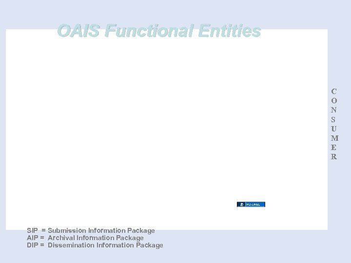 OAIS Functional Entities C O N S U M E R SIP = Submission