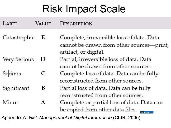 Risk Impact Scale Appendix A: Risk Management of Digital Information (CLIR, 2000)