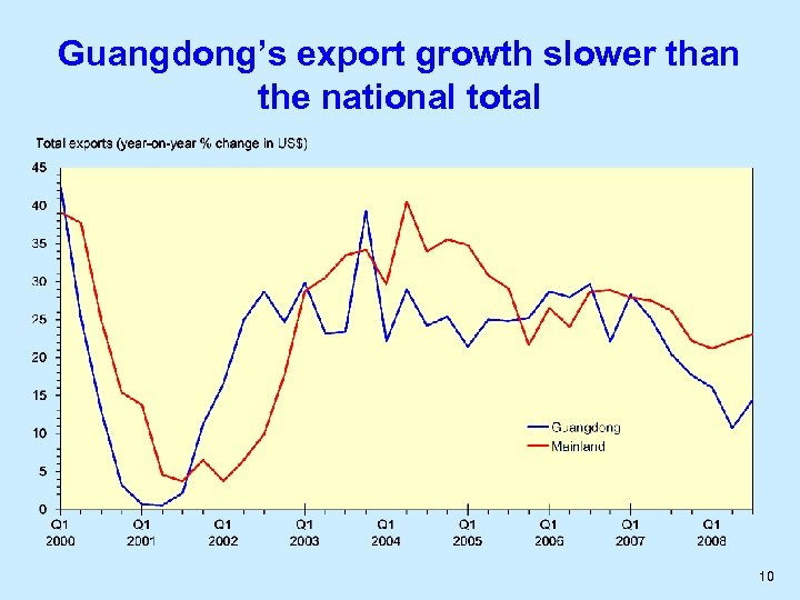 Guangdong's export growth slower than the national total 10
