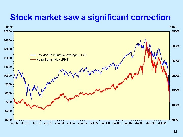 Stock market saw a significant correction 12