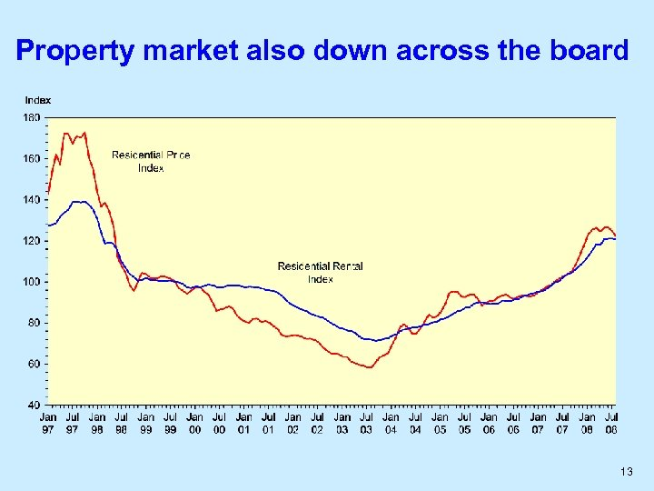 Property market also down across the board 13