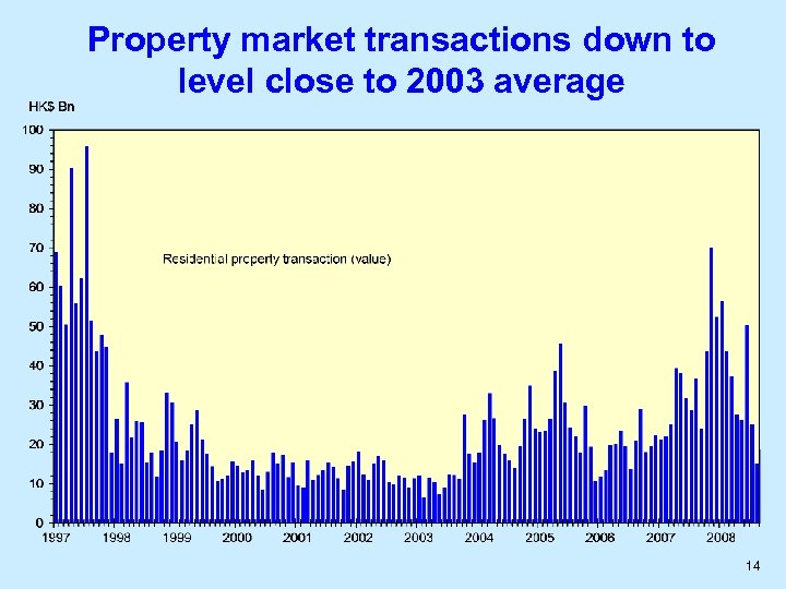 Property market transactions down to level close to 2003 average 14