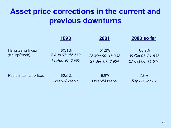 Asset price corrections in the current and previous downturns 1998 Hang Seng Index (trough/peak)