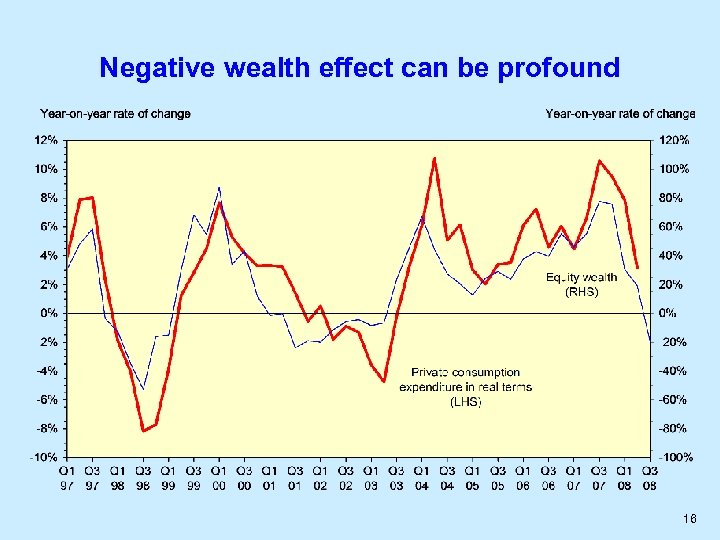 Negative wealth effect can be profound 16