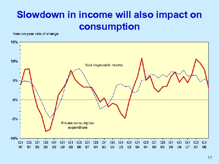 Slowdown in income will also impact on consumption 17