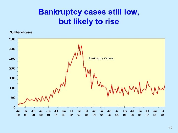 Bankruptcy cases still low, but likely to rise 19