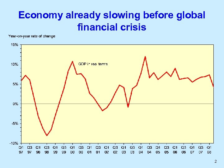 Economy already slowing before global financial crisis 2