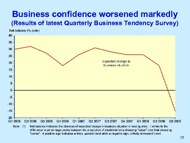 Business confidence worsened markedly (Results of latest Quarterly Business Tendency Survey) 20