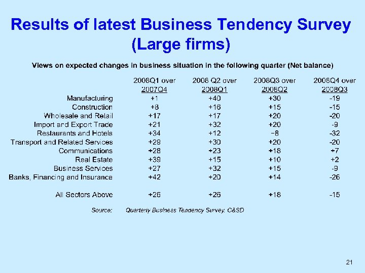 Results of latest Business Tendency Survey (Large firms) 21