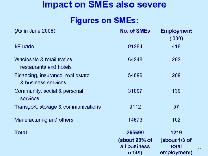 Impact on SMEs also severe Figures on SMEs: (As in June 2008) No. of