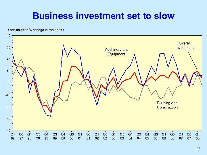 Business investment set to slow 23