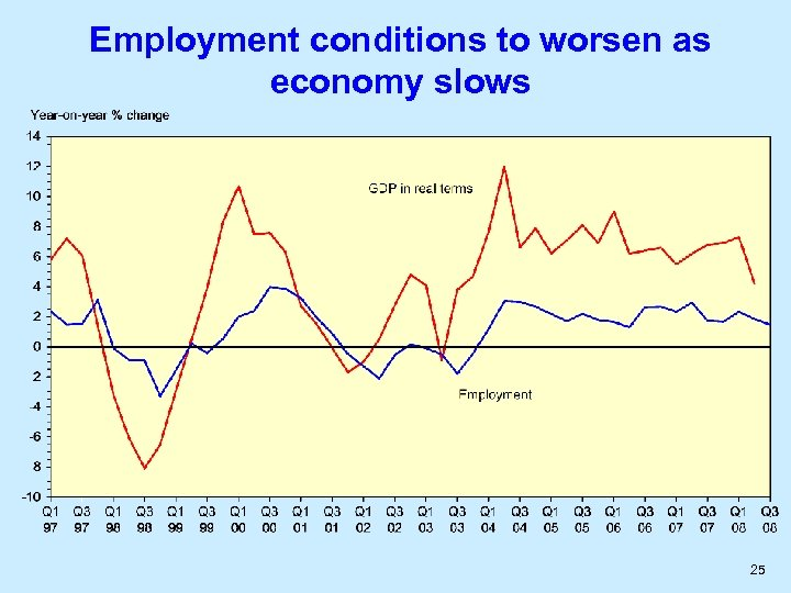 Employment conditions to worsen as economy slows 25