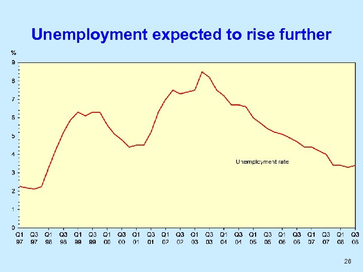 Unemployment expected to rise further 26