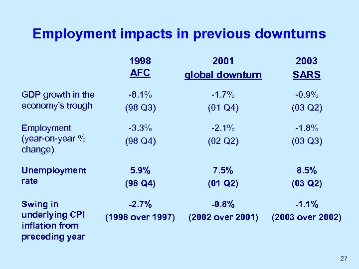 Employment impacts in previous downturns 1998 AFC 2001 global downturn 2003 SARS GDP growth