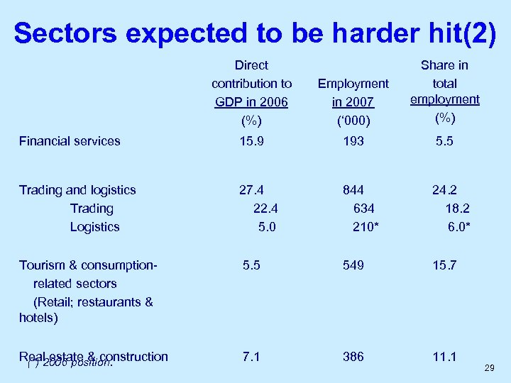 Sectors expected to be harder hit(2) Direct contribution to GDP in 2006 (%) Employment