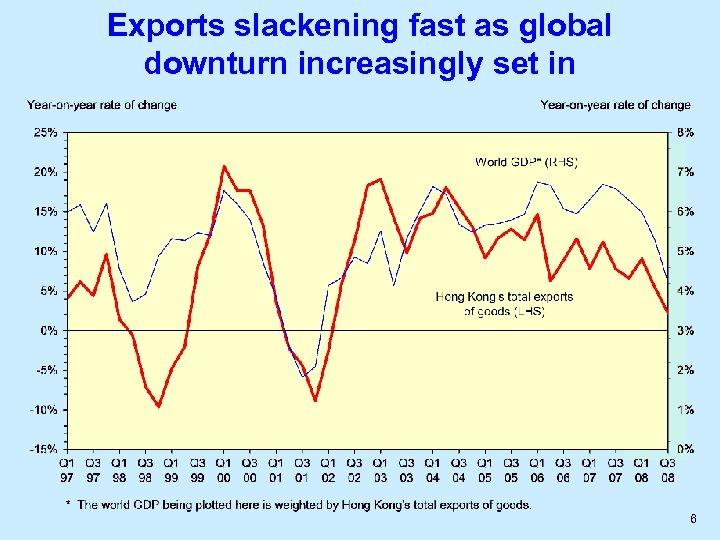 Exports slackening fast as global downturn increasingly set in 6