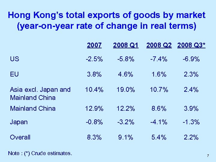 Hong Kong's total exports of goods by market (year-on-year rate of change in real