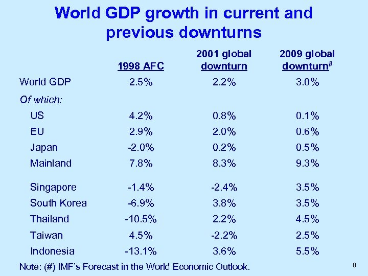 World GDP growth in current and previous downturns 1998 AFC 2001 global downturn 2009