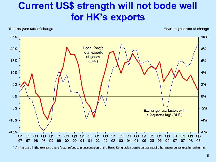 Current US$ strength will not bode well for HK's exports 9