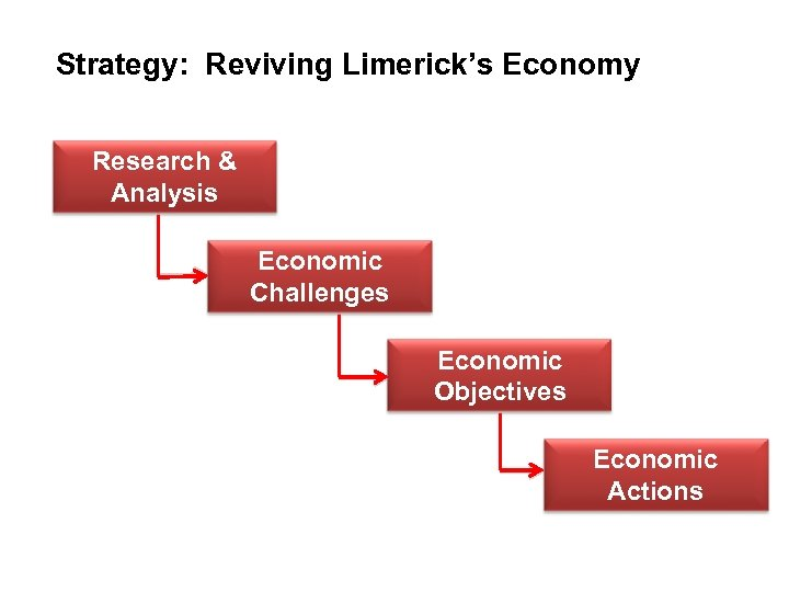 Economic objectives Strategy: Reviving Limerick's Economy Research & Analysis Economic Challenges Economic Objectives Economic