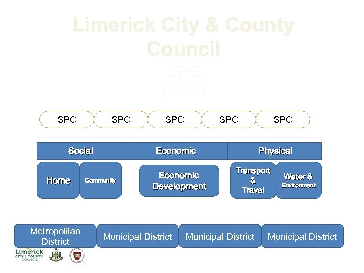 Limerick City & County Council CPG LCDC SPC SPC SPC District Social Home Metropolitan