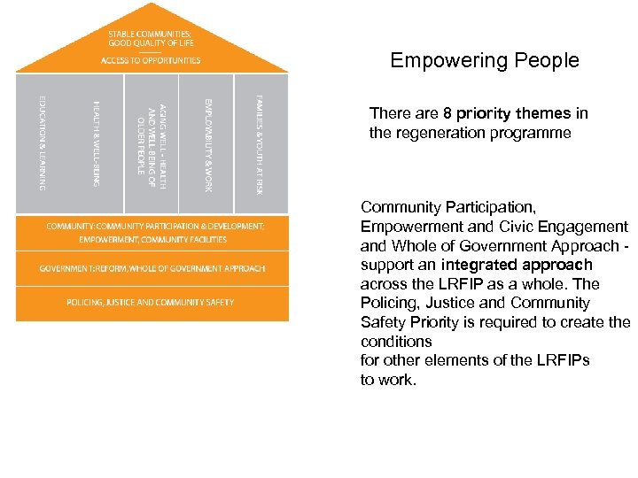 Empowering People There are 8 priority themes in the regeneration programme Community Participation, Empowerment