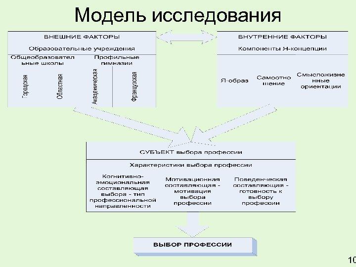 Модель исследования 10
