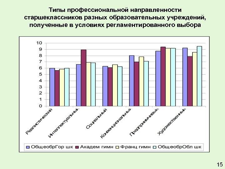 Типы профессиональной направленности старшеклассников разных образовательных учреждений, полученные в условиях регламентированного выбора 15