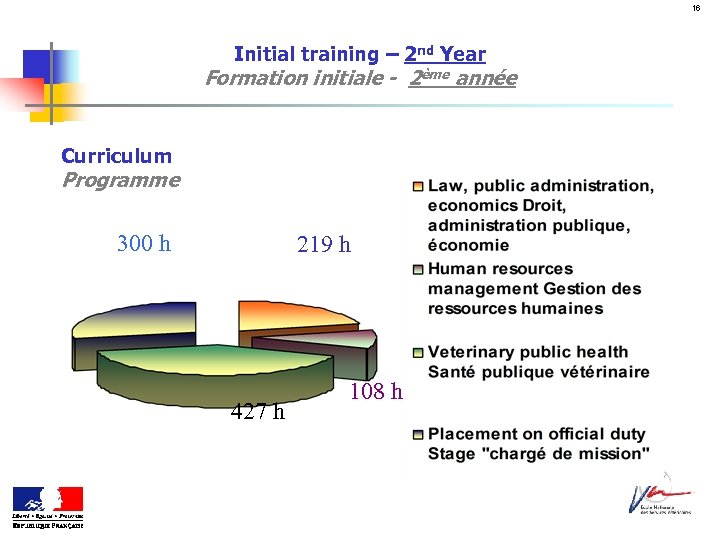 16 Initial training – 2 nd Year Formation initiale - 2ème année Curriculum Programme