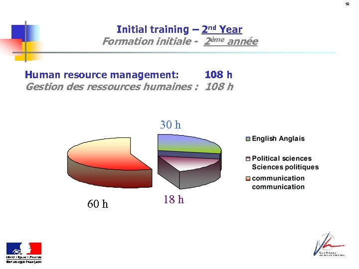 18 Initial training – 2 nd Year Formation initiale - 2ème année Human resource